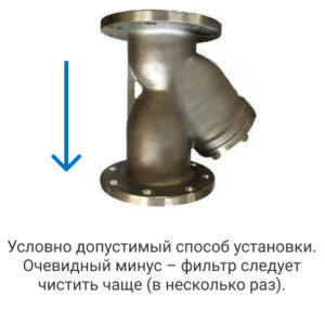 Разрешенное положение в установке фильтра сетчатого фланцевого из нержавеющей стали