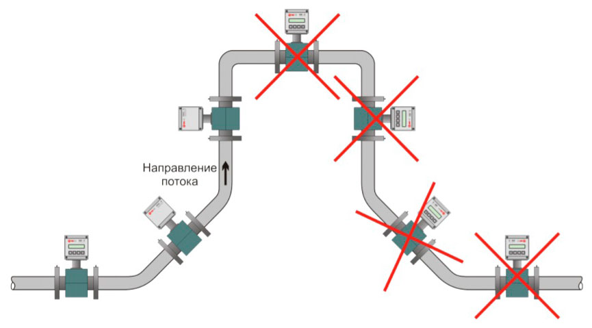 Варианты установки теплосчетчика КМ-5